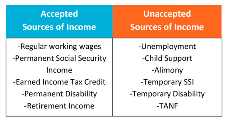 source income acceptable unacceptable table